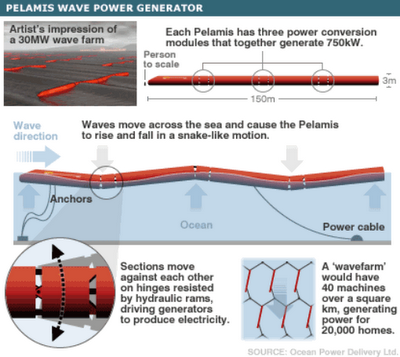 Wave power system
